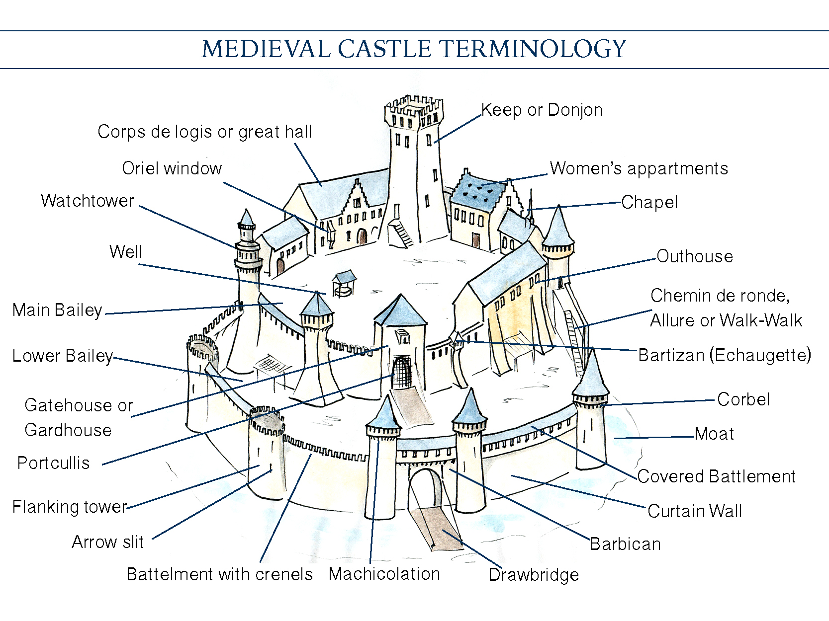 Church Floor Plan Designs A Pocket Guide To Medieval Castle Vocabulary Road Trips